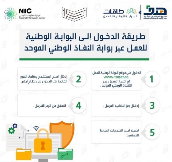 خطوات الدخول إلى البوابة الوطنية للعمل طاقات عبر بوابة النفاذ الوطني